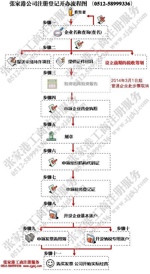 张家港注册公司流程程序